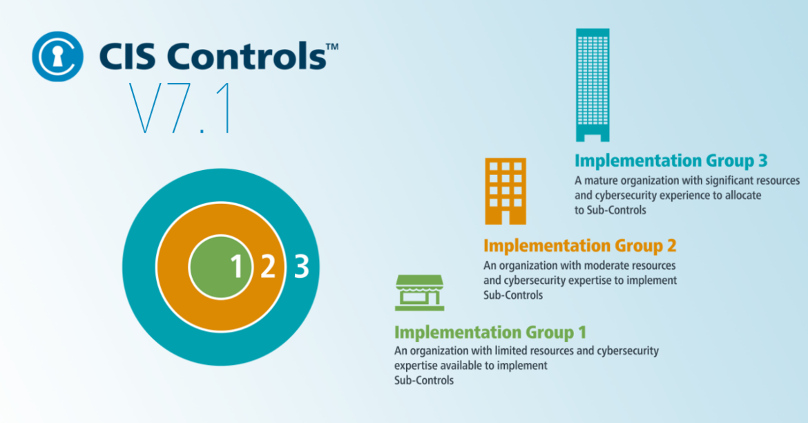 CIS Controls V7 Implementation Groups